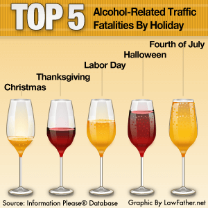 Chart of the top 5 holidays with alcohol related traffic fatalities